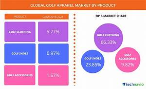 Golf Apparel Market: Trends, Drivers, and Forecast from ...