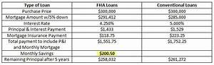 Principal Vs Interest Mortgage Chart Fha Loans Vs Conventional Loans Why Fha Home Loans In