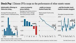 Chinese IPOs Get Eye-Popping Results, With a Little ...