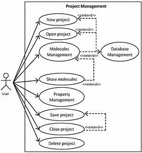 Use Case Diagram Of Project Management