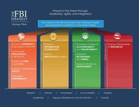 fbi strategy pillars fbi