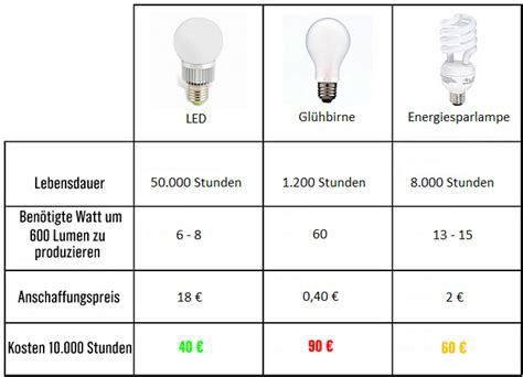 Led Und Energiesparlen Im Vergleich 7 tipps f 252 r den kauf led birnen