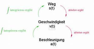Physik Beschleunigung Berechnen : inhalt integration weg geschwindigkeit beschleunigung matura wiki ~ Themetempest.com Abrechnung
