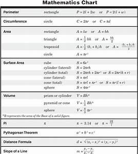 Formula Chart For Math 10th Grade Math Formulas