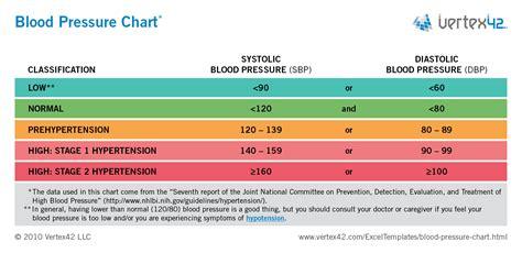 blood pressure chart  printable blood pressure log