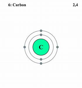 Periodic Table Elements Electronic Shell Configuration