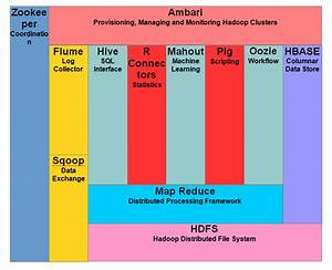 Hadoop Tutorial  Features  Components  Cluster  U0026 Topology