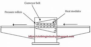 Fusing Machinery And Equipments In Apparel Industry