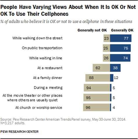 is it bad to use your phone while charging americans views on mobile etiquette pew research center