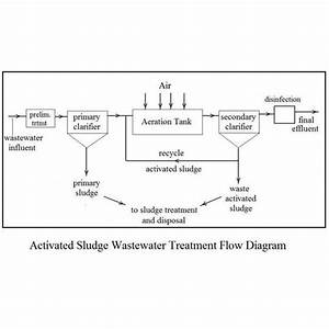 Activated Sludge Waste Water Treatment Calculations With