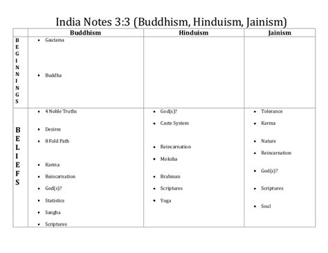 Christianity And Hinduism Venn Diagram