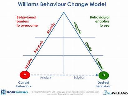Change Behaviour Behavioural Economics Smartcompany Inbox Delivered
