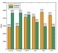 Pie Chart Calculus Histogram Maker Mathcracker Com