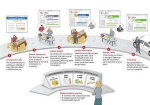 Salesforce Sales Process Stages