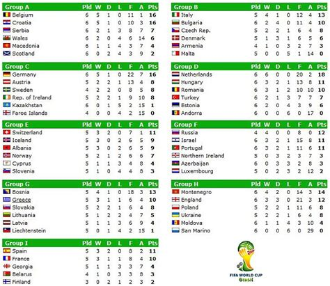 usa world cup qualifying table world cup 2014 qualification how it stands and