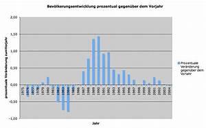 Prozentuale Veränderung Berechnen : kas info 9 td ~ Themetempest.com Abrechnung