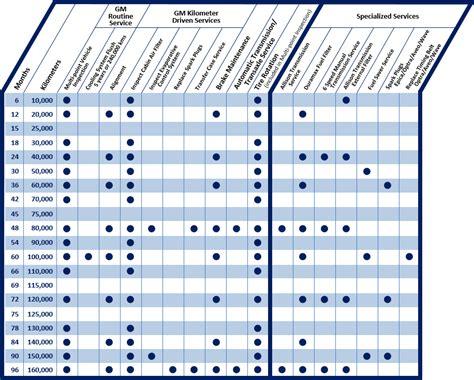 Chevrolet Maintenance Schedule  Chevrolet Service @ Jim
