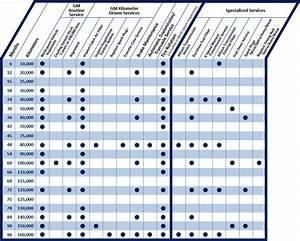 Chevrolet Maintenance Schedule