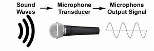 How Do Microphones Work   The Ultimate Illustrated Guide