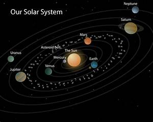 What Are the Planets Our Solar System in New Names - Pics ...
