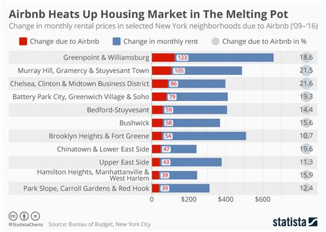 Rental Prices by Chart Airbnb Heats Up Housing Market In The Melting Pot