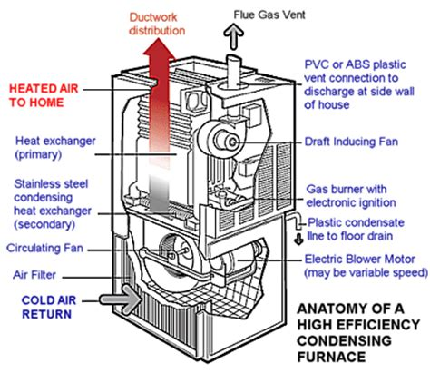 Visual Guide To A Highefficiency Condensing Furnace