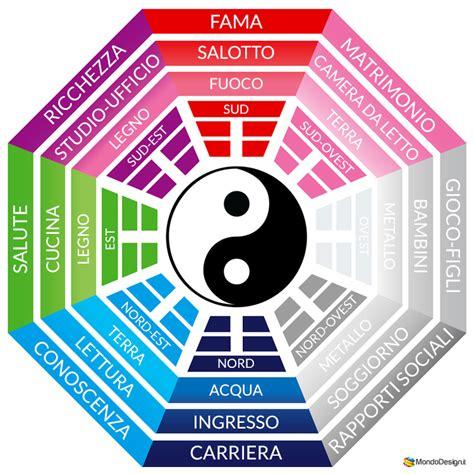 Feng Shui Regole by Arredamento Feng Shui Per Il Soggiorno Regole E Pratici
