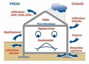 effets de la ventilation sur l39humidite de la maison With condensation dans une maison