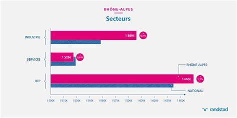 en 2015 un salari 233 non cadre en rh 244 ne alpes gagne 1 580 euros salaire moyen le plus 233 lev 233 du