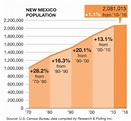 Exodus: NM's population stagnant as people leave in ...
