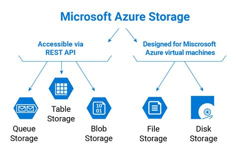 things to put in your microsoft azure storage types explained