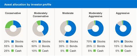 How to Build a Balanced Investment Portfolio