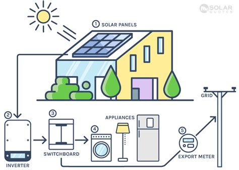 How Grid Connect Systems Work Solar Power Installers