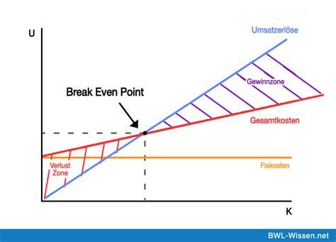 break  point wissenswertes aus der welt der bwl