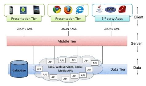 [webinar] Application Architecture The Next Wave