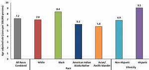 CDC - HPV-Associated Cervical Cancer Rates by Race and ...