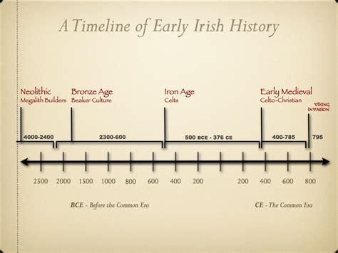Irish History Related Keywords