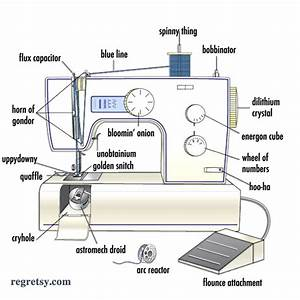 Sewing Machine Diagram