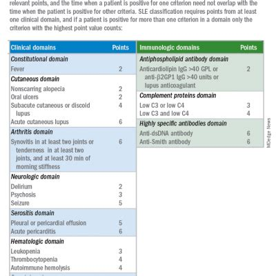 New SLE classification criteria reset disease definition ...