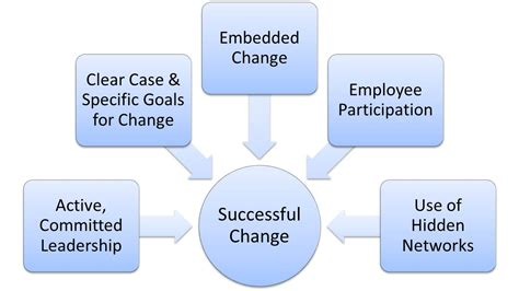change leadership  resources tools