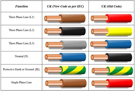 220 Ac Wiring Color Code by Electrical Wiring Color Codes