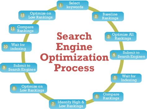 What Are Some Tips For Search Engine Optimization Quora
