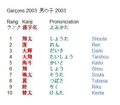 surnom pour un pote les pr 233 noms japonais les plus populaires en 2003 pour les gar 231 ons
