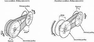 Nissan Cvt Transmission Fluid Change