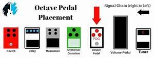 Pedalboard Chain Order