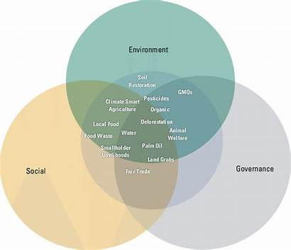 Esg Sustainable Investing Agriculture Themes Leading Diagram