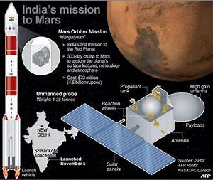 Indian craft leaves Earth's orbit on way to Mars