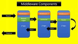 How To Use Asp Net Middleware In Web Apps