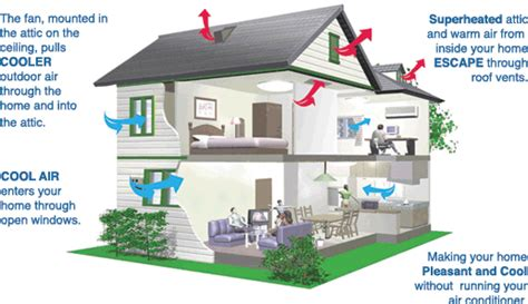 how does an attic fan work how does a whole house fan work centric air