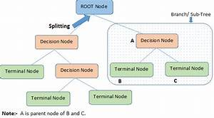 Decision Tree Terminology  Root Node  Branch  Splitting